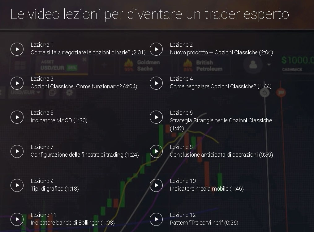 Elenco video lezioni IQ Option