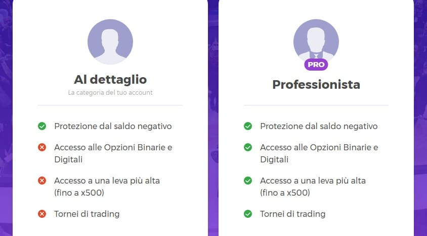 IQ Option clienti